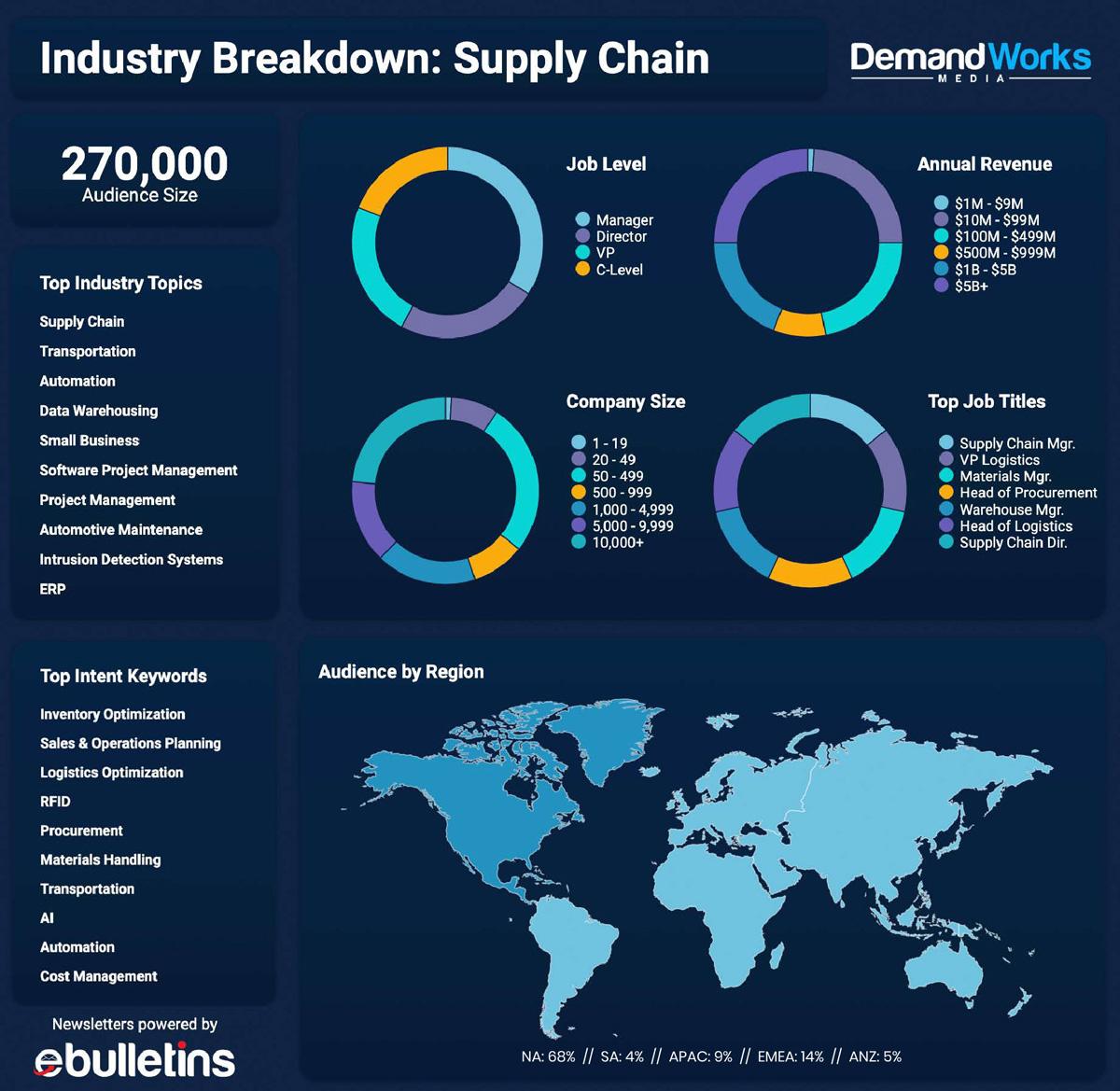 DemandWorks_AudienceDashboard_SupplyChain-01